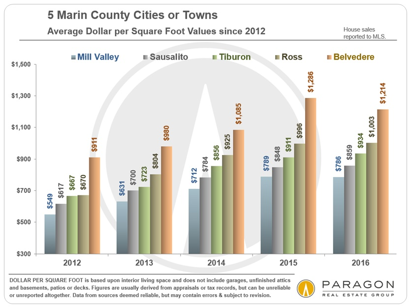 Marin_5_Cities_AvgDolSqFt-SFD-Price-Trends_since-2012_Chart-A.jpg