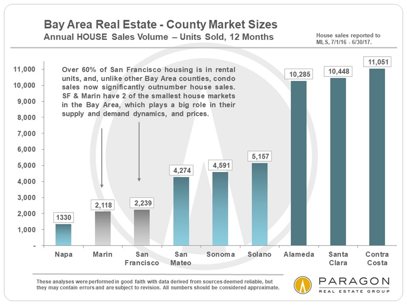 Bay Area House Markets