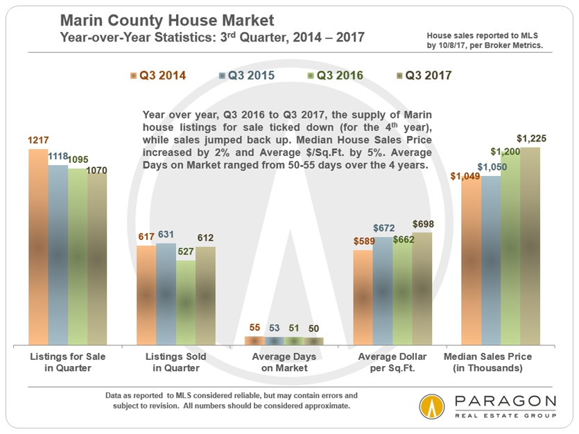 Marin County Q3 Market Statistics