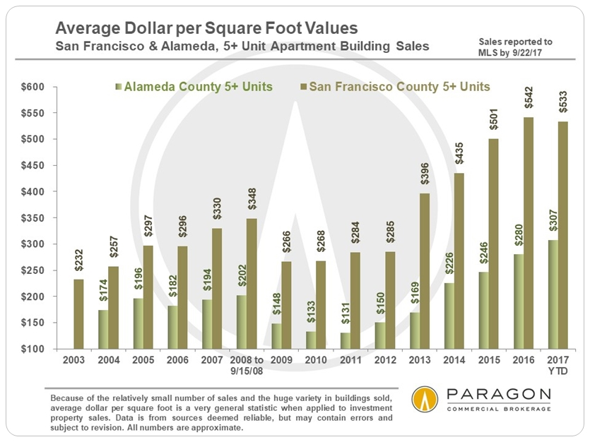 10-17_Invest_5-plus_AvgDolSqFt_SF-Alameda_by-Year.jpg