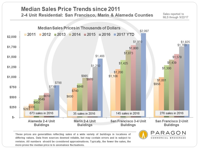 10-17_Invest_2-4U_Median-Sales-Prices_SF-Marin-Alameda_since-2011.jpg
