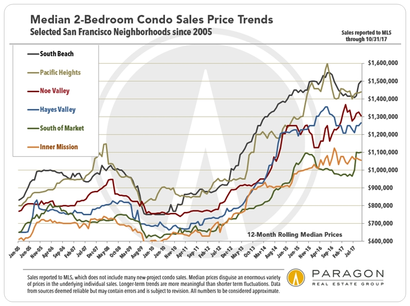 San Francisco Median 2-bedroom Condo Price Trends