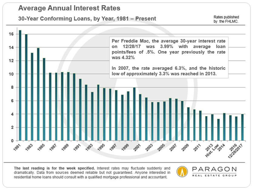 Annual Mortgage Rate Trends