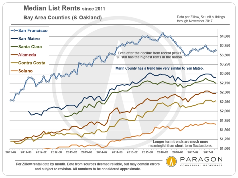 San Francisco Bay Area Rent Trends