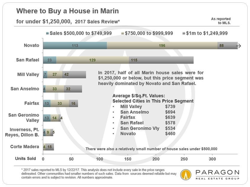 Marin homes under a million dollars