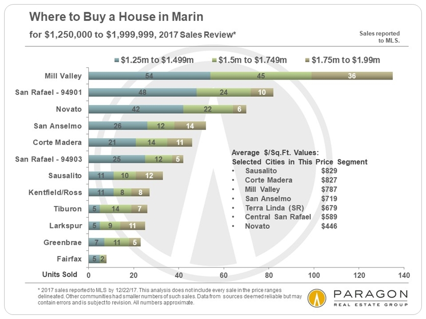 Marin Homes under 2 million