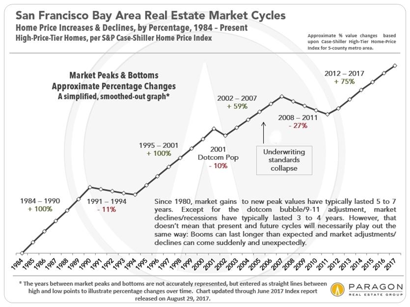 Case-Shiller San Francisco Bay Area Home Price Trends