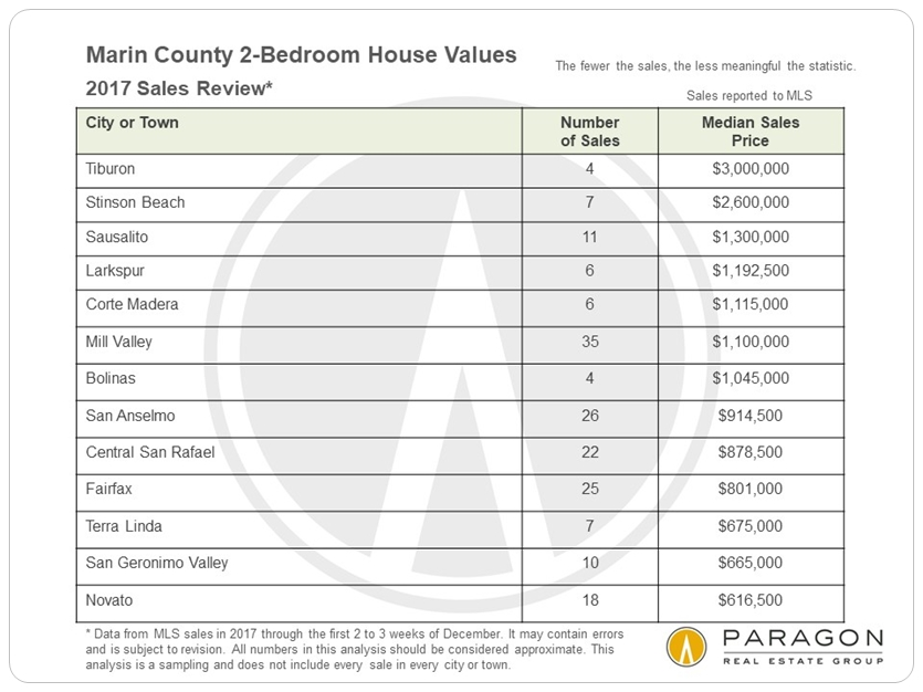 Marin 2-bedroom house sales by city