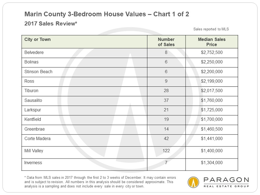 Marin 3-bedroom house prices by city