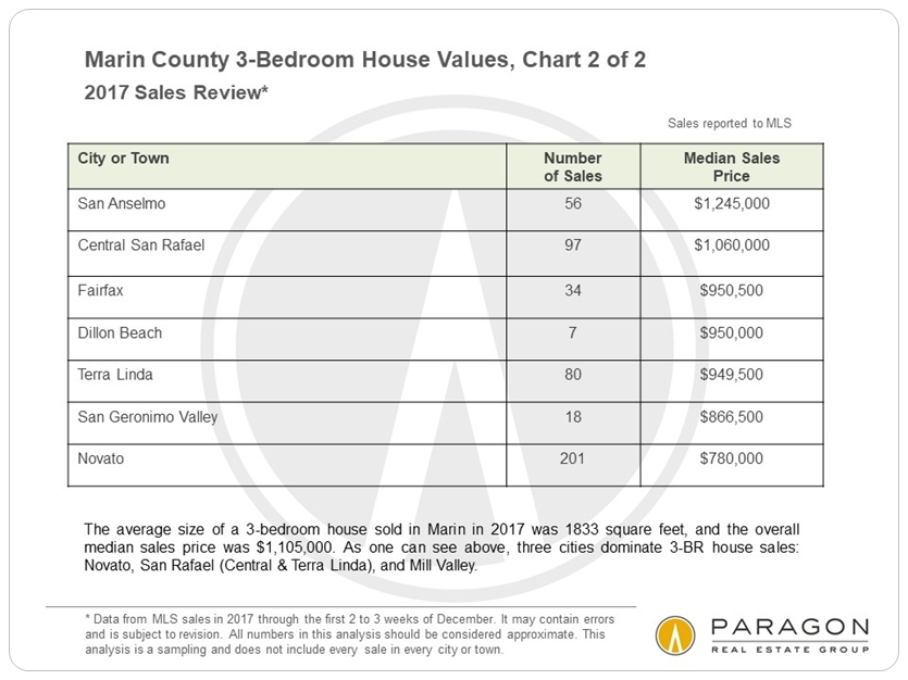 Marin 3-bedroom house prices - B