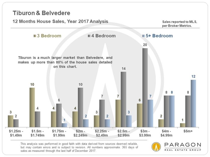 Tiburon Belvedere home prices