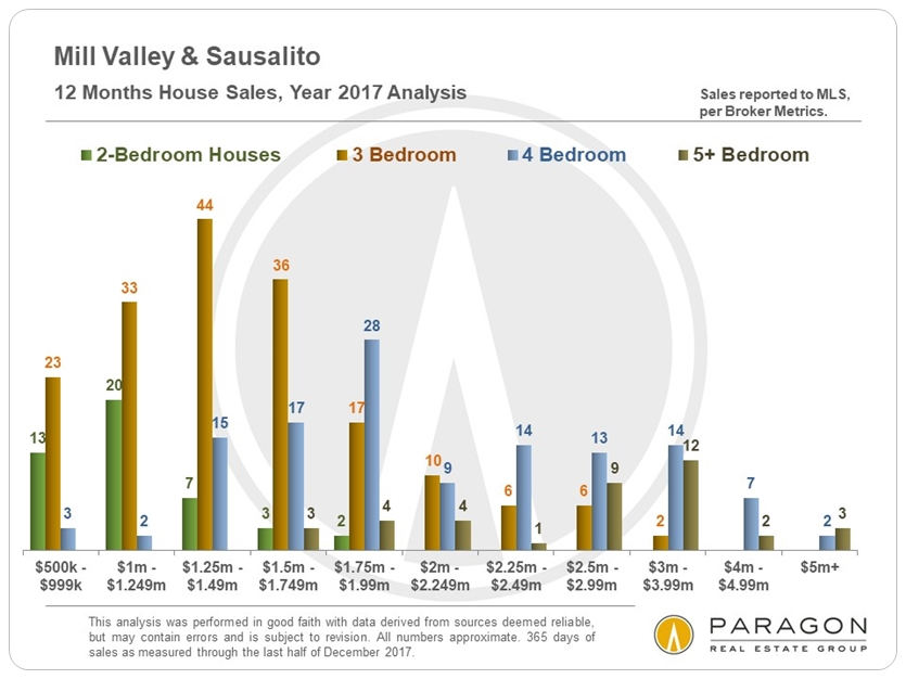 Mill Valley Sausalito Home Sales