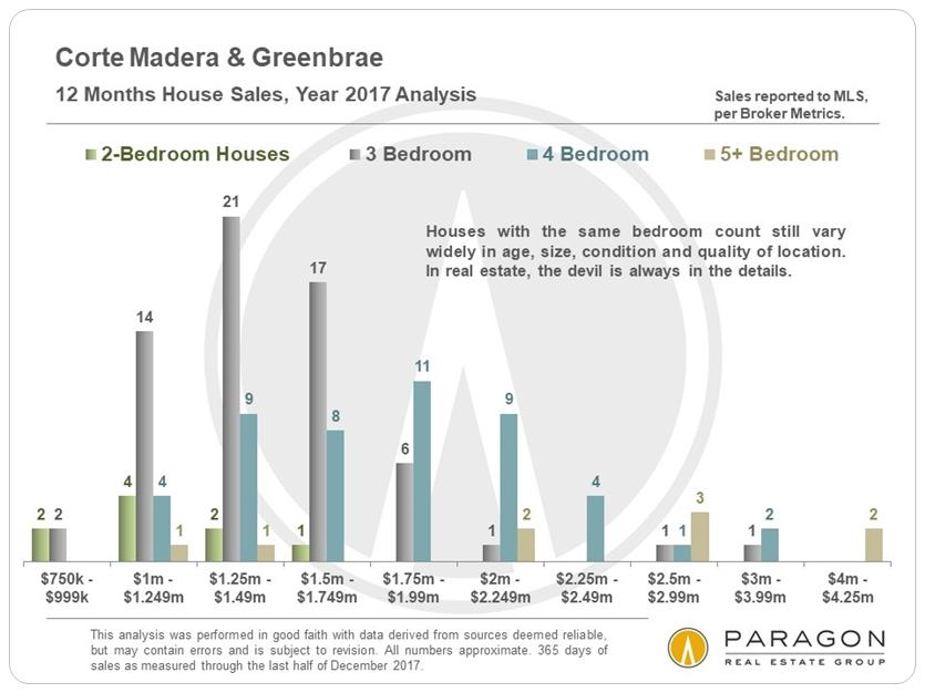 Corte Madera Greenbrae Homes Sales