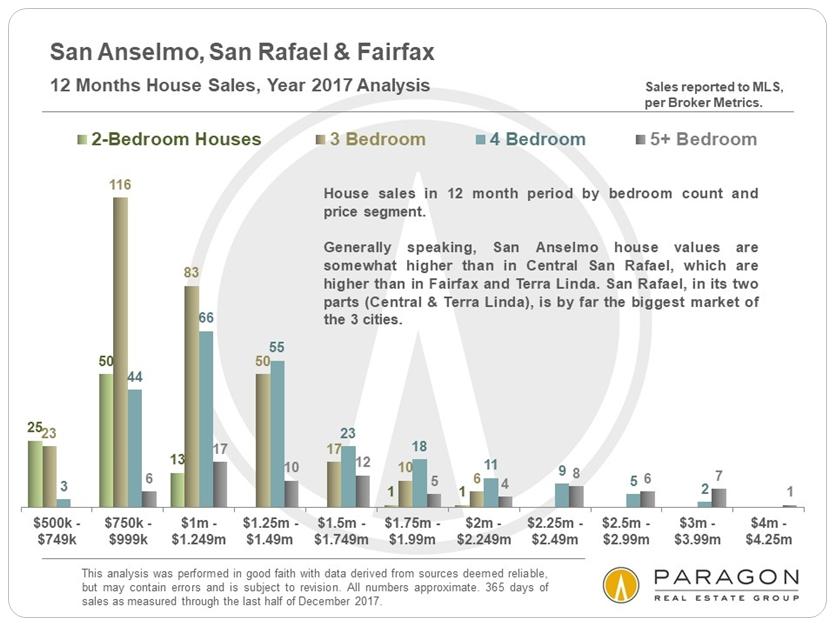 San Rafael Anselmo Fairfax home sales by price range