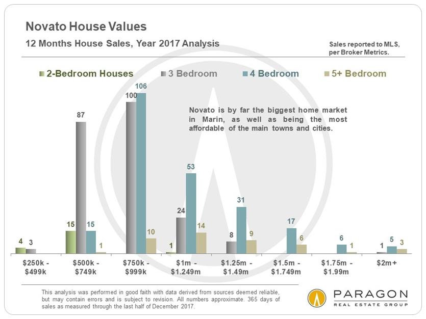 Novato home sales by price