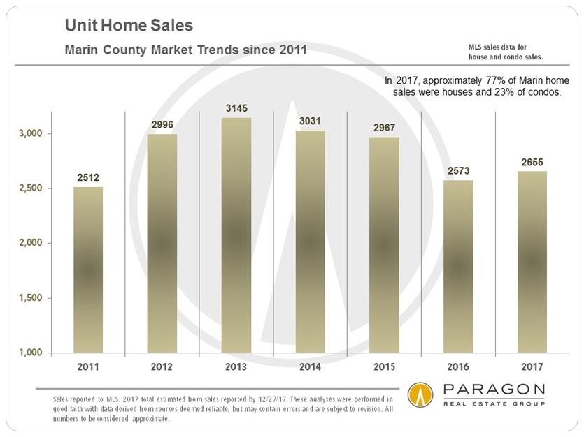Marin Annual Homes Sales Volume