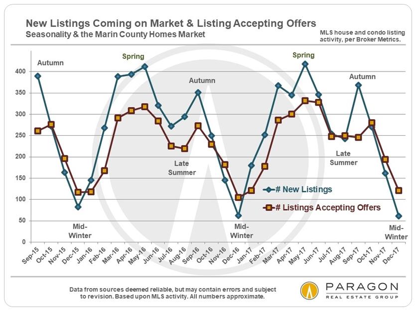 Marin real estate market seasonality