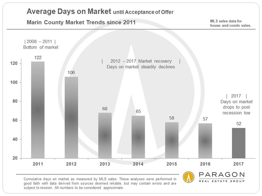 Marin Average Days on Market by Year