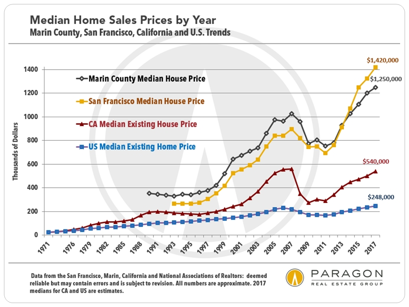 Marin, SF, CA, National Home Price Trends