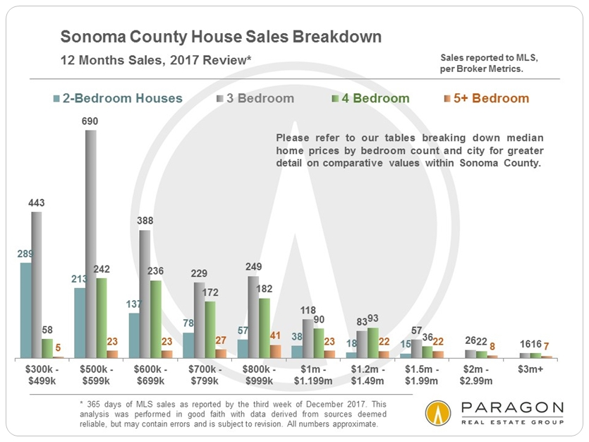 Sonoma Home Sales by Price Segment