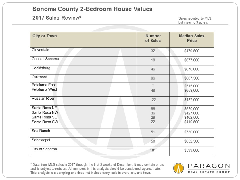 Sonoma 2-bedroom house sales by city