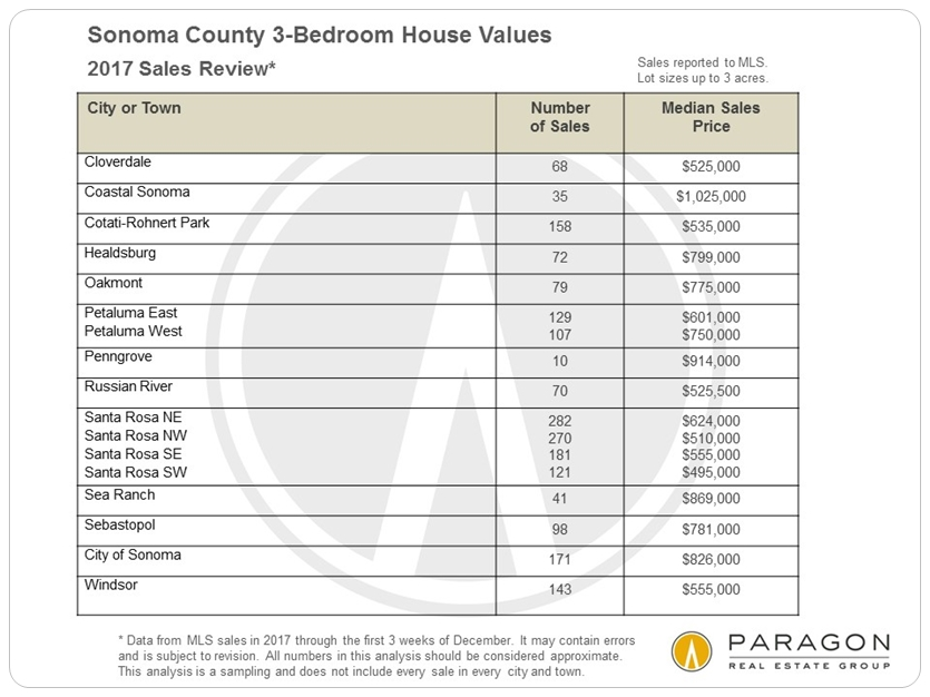 Sonoma 3-bedroom house prices by city