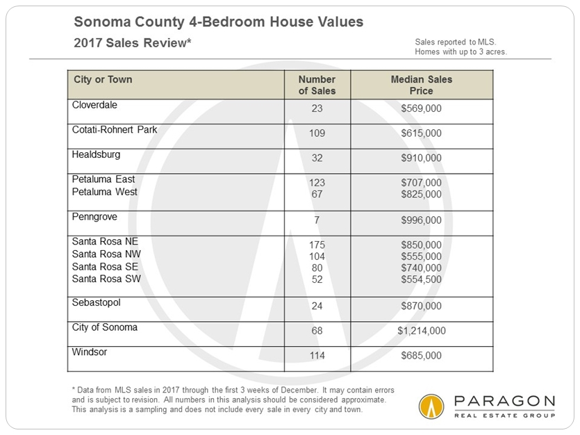 Sonoma 4-bedroom home prices