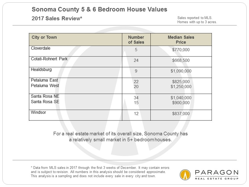 Sonoma 5-bedroom home prices