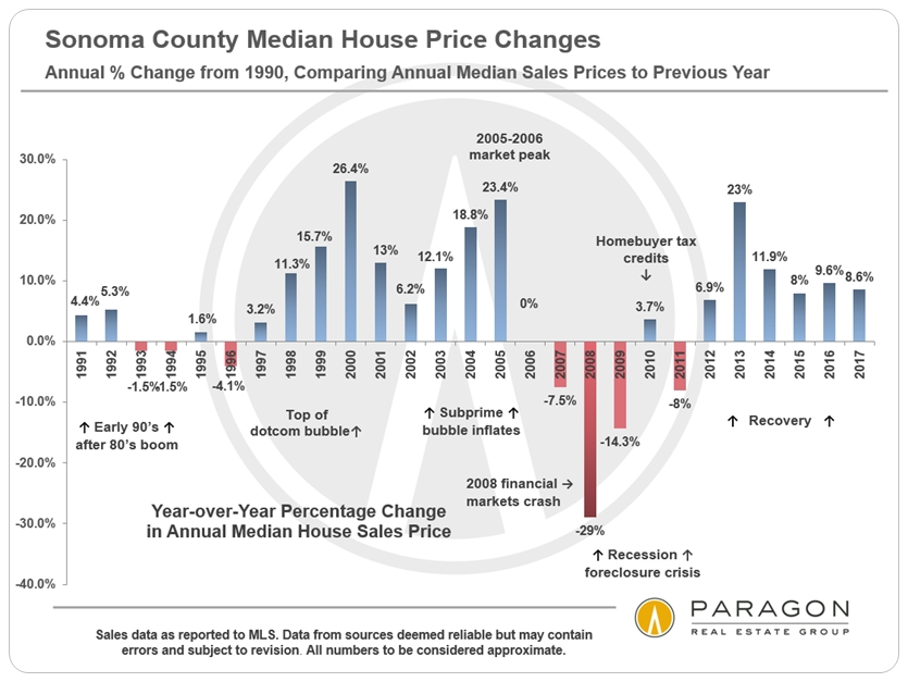 Sonoma year over year home price appreciation