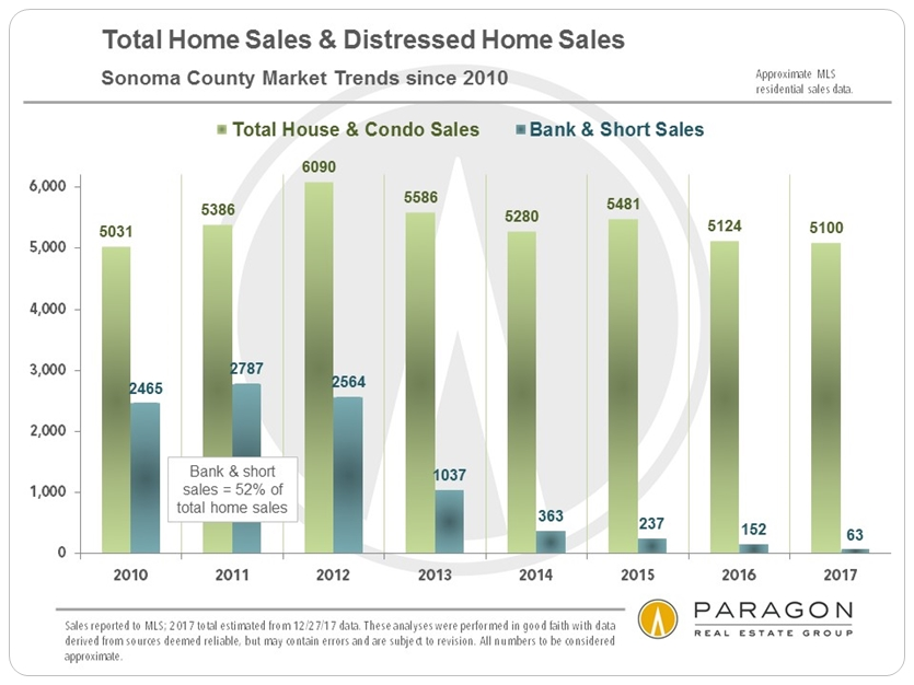 Sonoma Annual Homes Sales Volume