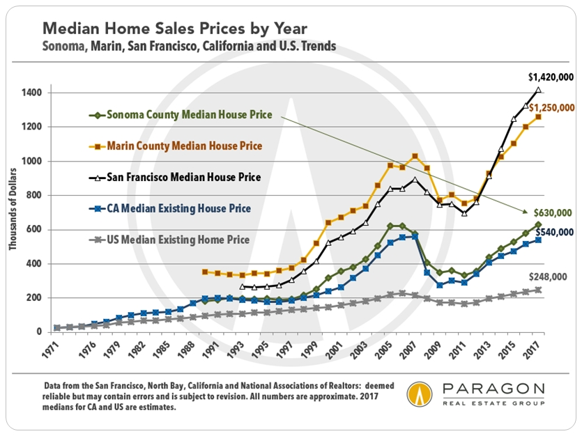 Sonoma, Marin, SF, CA, National Home Price Trends