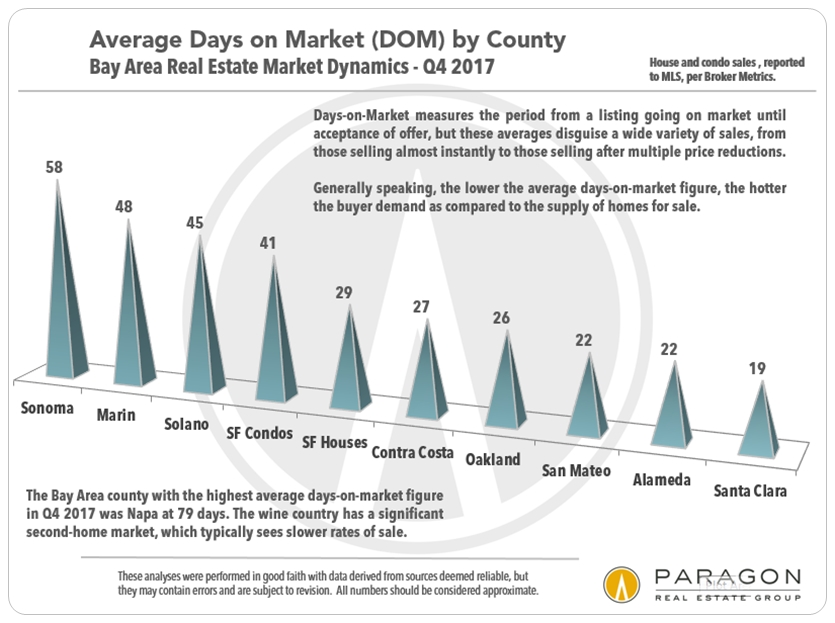 Bay-Area_Days-on-Market_by-County.jpg