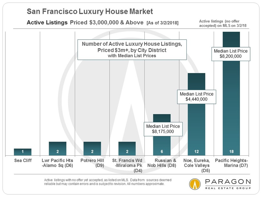 No Let Up in SF Real Estate Market – a Paragon Report