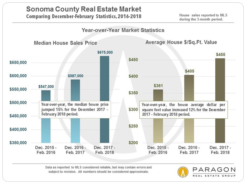 Sonoma year over year home price appreciation
