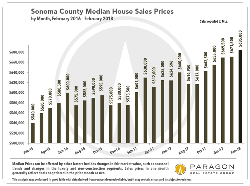 Sonoma monthly median sales prices