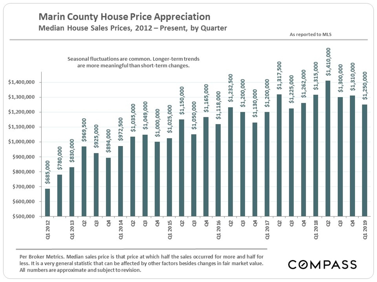 Marin Real Estate Home Prices, Sales & Statistics